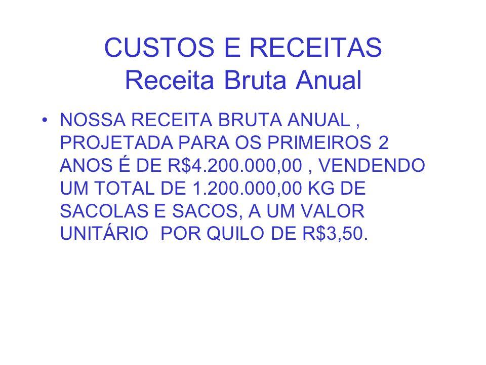 CUSTOS E RECEITAS Receita Bruta Anual NOSSA RECEITA BRUTA ANUAL, PROJETADA PARA OS PRIMEIROS 2 ANOS É DE R$4.200.000,00, VENDENDO UM TOTAL DE 1.200.00