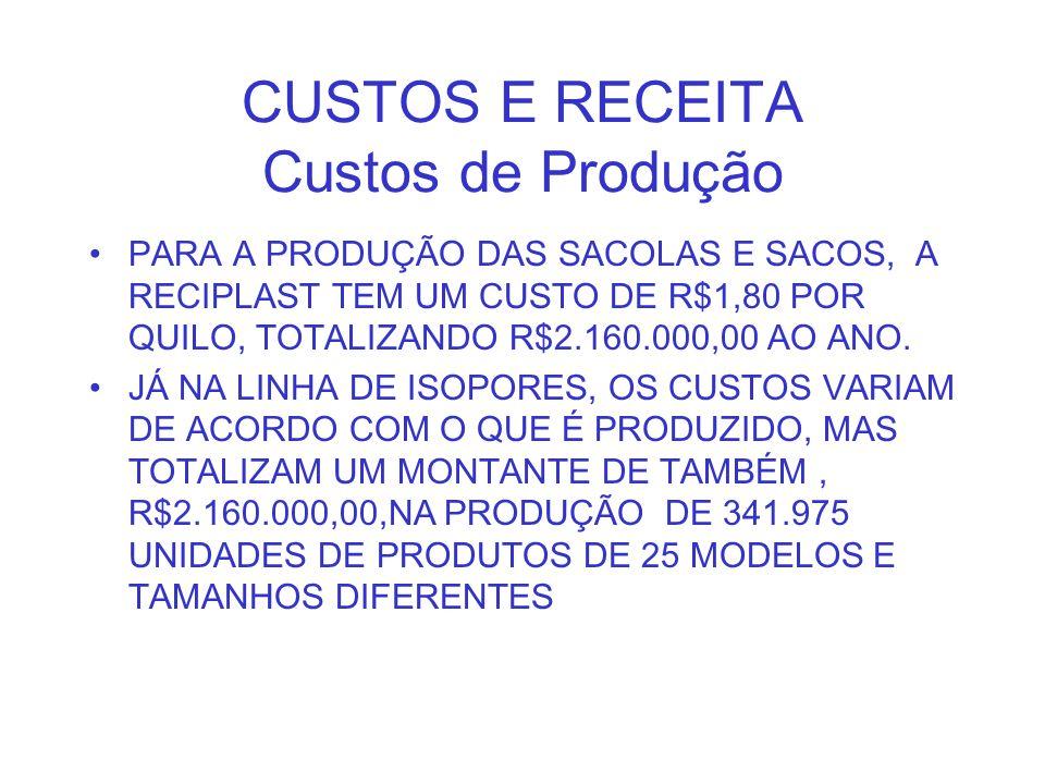 CUSTOS E RECEITA Custos de Produção PARA A PRODUÇÃO DAS SACOLAS E SACOS, A RECIPLAST TEM UM CUSTO DE R$1,80 POR QUILO, TOTALIZANDO R$2.160.000,00 AO A