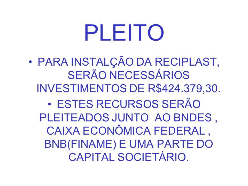 PLEITO PARA INSTALÇÃO DA RECIPLAST, SERÃO NECESSÁRIOS INVESTIMENTOS DE R$424.379,30. ESTES RECURSOS SERÃO PLEITEADOS JUNTO AO BNDES, CAIXA ECONÔMICA F