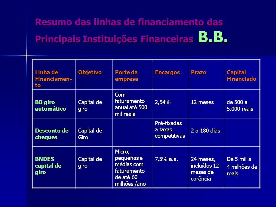 Resumo das linhas de financiamento das Principais Instituições Financeiras B.B. Linha de Financiamen- to Objetivo Porte da empresa EncargosPrazo Capit