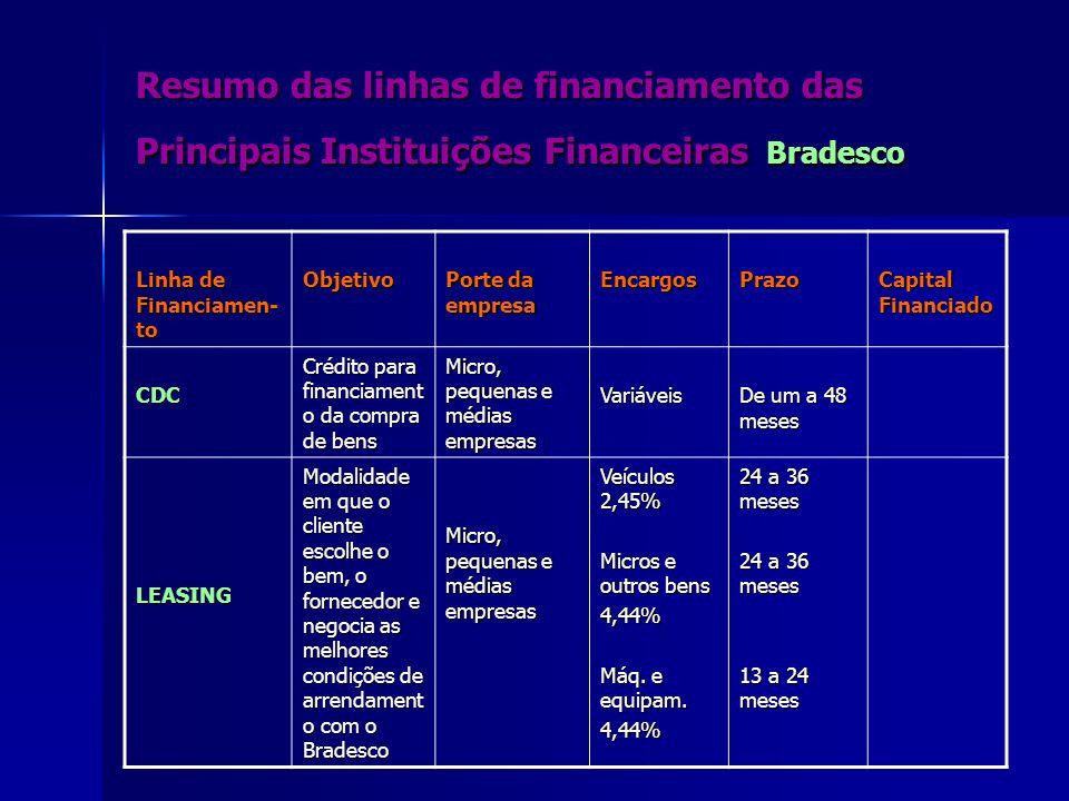 Resumo das linhas de financiamento das Principais Instituições Financeiras Bradesco Linha de Financiamen- to Objetivo Porte da empresa EncargosPrazo C