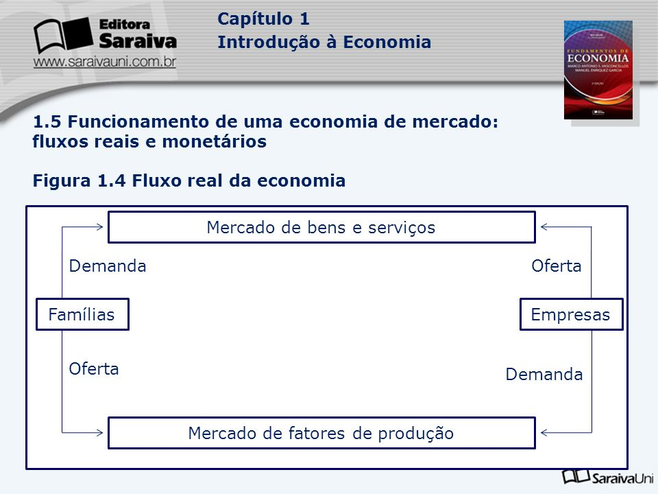 Capítulo 1 Introdução à Economia 1.5 Funcionamento de uma economia de mercado: fluxos reais e monetários Figura 1.4 Fluxo real da economia Mercado de