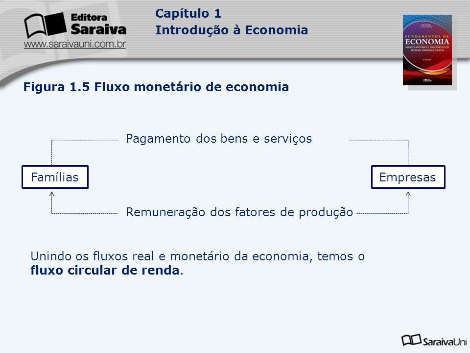Capítulo 1 Introdução à Economia Figura 1.5 Fluxo monetário de economia FamíliasEmpresas Pagamento dos bens e serviços Remuneração dos fatores de prod
