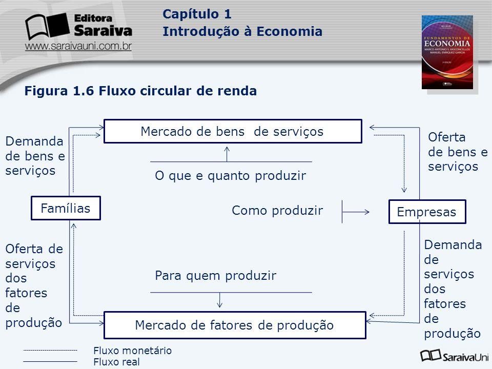 Capítulo 1 Introdução à Economia Figura 1.6 Fluxo circular de renda Mercado de bens de serviços Mercado de fatores de produção Famílias Empresas Deman
