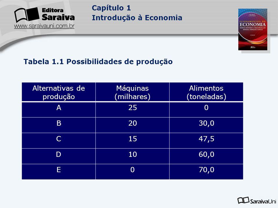 Capítulo 1 Introdução à Economia Tabela 1.1 Possibilidades de produção Alternativas de produção Máquinas (milhares) Alimentos (toneladas) A250 B2030,0