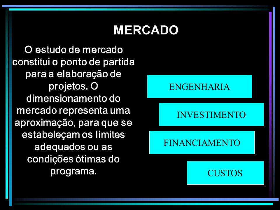 Mercado Introdução MERCADO O estudo de mercado constitui o ponto de partida para a elaboração de projetos. O dimensionamento do mercado representa uma