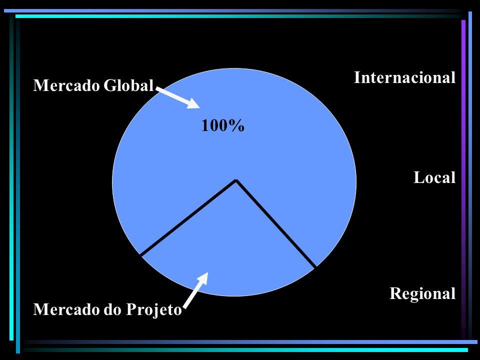 Mercado Global Mercado do Projeto 100% Internacional Local Regional Mercado global