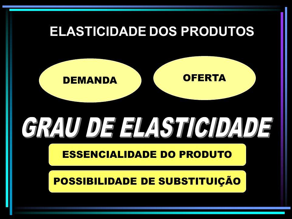 Elasticidade dos Produtos ELASTICIDADE DOS PRODUTOS DEMANDA OFERTA ESSENCIALIDADE DO PRODUTO POSSIBILIDADE DE SUBSTITUIÇÃO