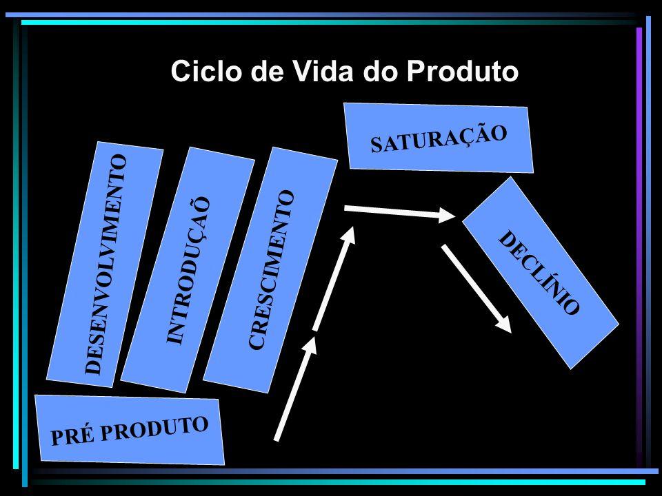 Ciclo de Vida do Produto PRÉ PRODUTO DESENVOLVIMENTO INTRODUÇAÕ CRESCIMENTO SATURAÇÃO DECLÍNIO