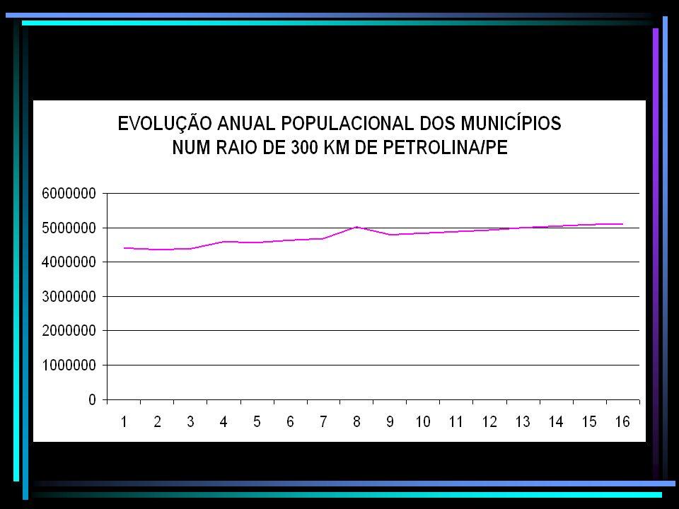 Evolução anual Populacional dos municípios estudados