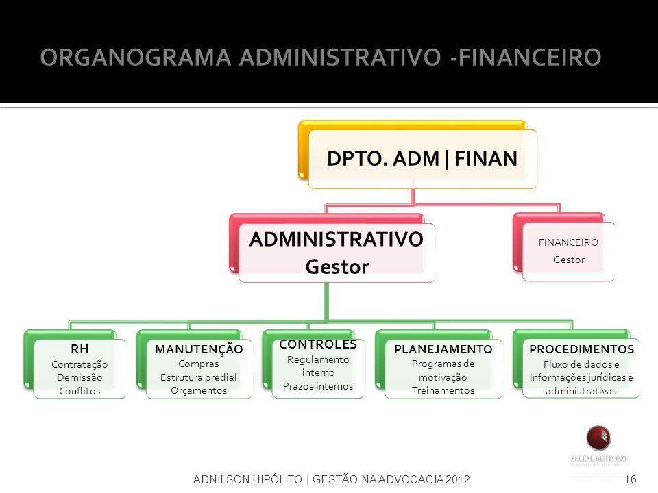 ADNILSON HIPÓLITO | GESTÃO NA ADVOCACIA 201216 DPTO. ADM | FINAN ADMINISTRATIVO Gestor RH Contratação Demissão Conflitos MANUTENÇÃO Compras Estrutura