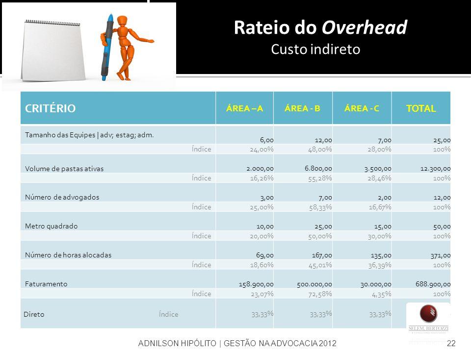 Rateio do Overhead Custo indireto CRITÉRIO ÁREA – AÁREA - BÁREA - C TOTAL Tamanho das Equipes | adv; estag; adm. 6,00 12,00 7,00 25,00 Índice24,00%48,