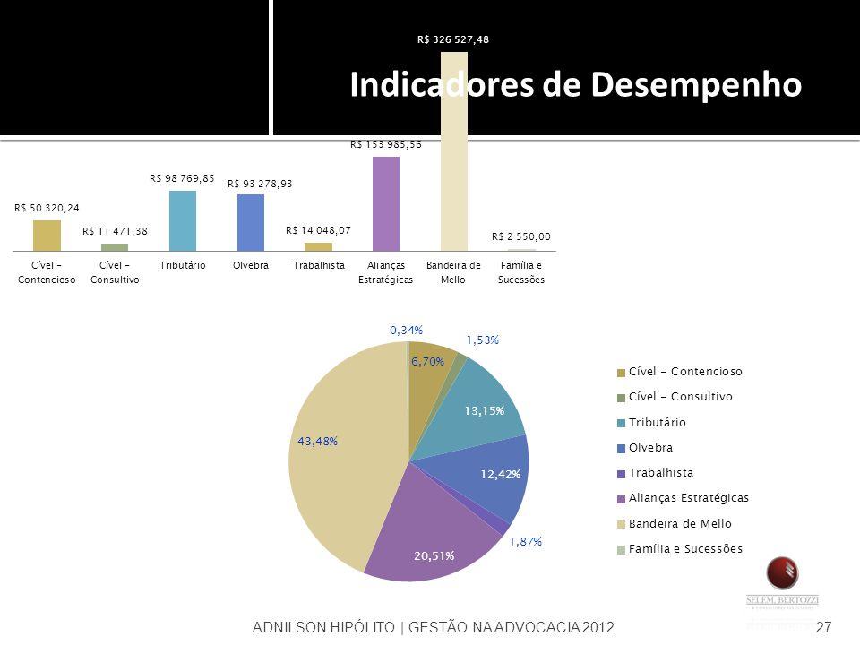 ADNILSON HIPÓLITO | GESTÃO NA ADVOCACIA 201227 Indicadores de Desempenho