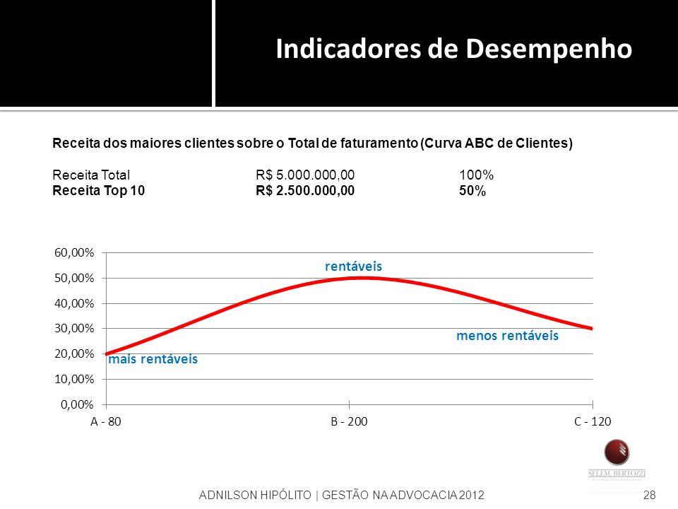 ADNILSON HIPÓLITO | GESTÃO NA ADVOCACIA 201228 Receita dos maiores clientes sobre o Total de faturamento (Curva ABC de Clientes) Receita TotalR$ 5.000