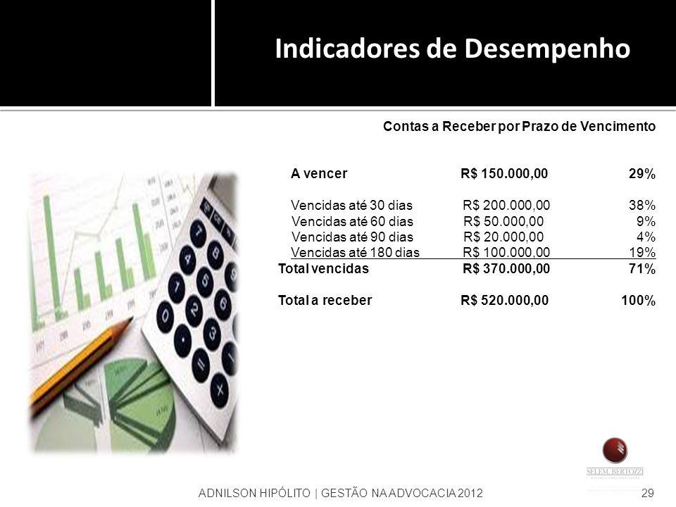 ADNILSON HIPÓLITO | GESTÃO NA ADVOCACIA 201229 Indicadores de Desempenho Contas a Receber por Prazo de Vencimento A vencer R$ 150.000,0029% Vencidas a