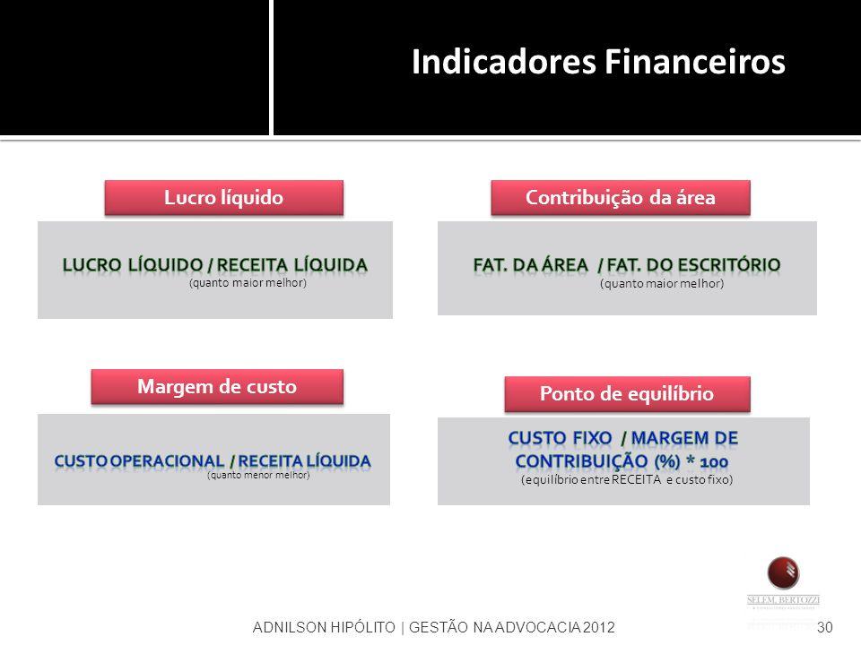 ADNILSON HIPÓLITO | GESTÃO NA ADVOCACIA 201230 Lucro líquido Contribuição da área Margem de custo Ponto de equilíbrio Indicadores Financeiros