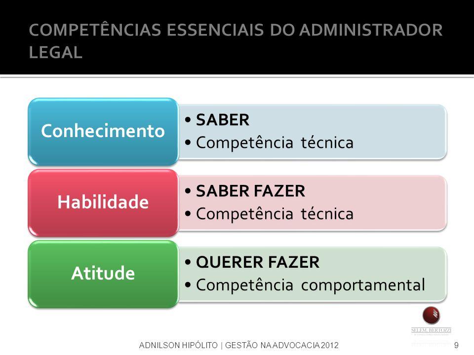 9 SABER Competência técnica Conhecimento SABER FAZER Competência técnica Habilidade QUERER FAZER Competência comportamental Atitude
