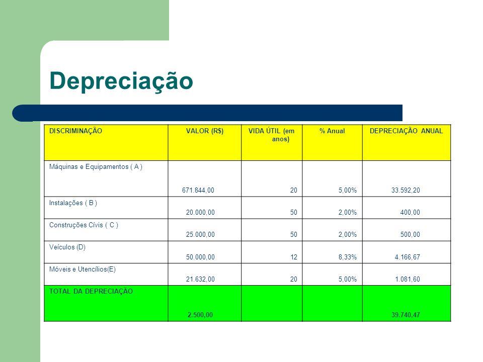 Depreciação DISCRIMINAÇÃOVALOR (R$)VIDA ÚTIL (em anos) % AnualDEPRECIAÇÃO ANUAL Máquinas e Equipamentos ( A ) 671.844,00205,00% 33.592,20 Instalações ( B ) 20.000,00502,00% 400,00 Construções Cívis ( C ) 25.000,00502,00% 500,00 Veículos (D) 50.000,00128,33% 4.166,67 Móveis e Utencílios(E) 21.632,00205,00% 1.081,60 TOTAL DA DEPRECIAÇÃO 2.500,00 39.740,47