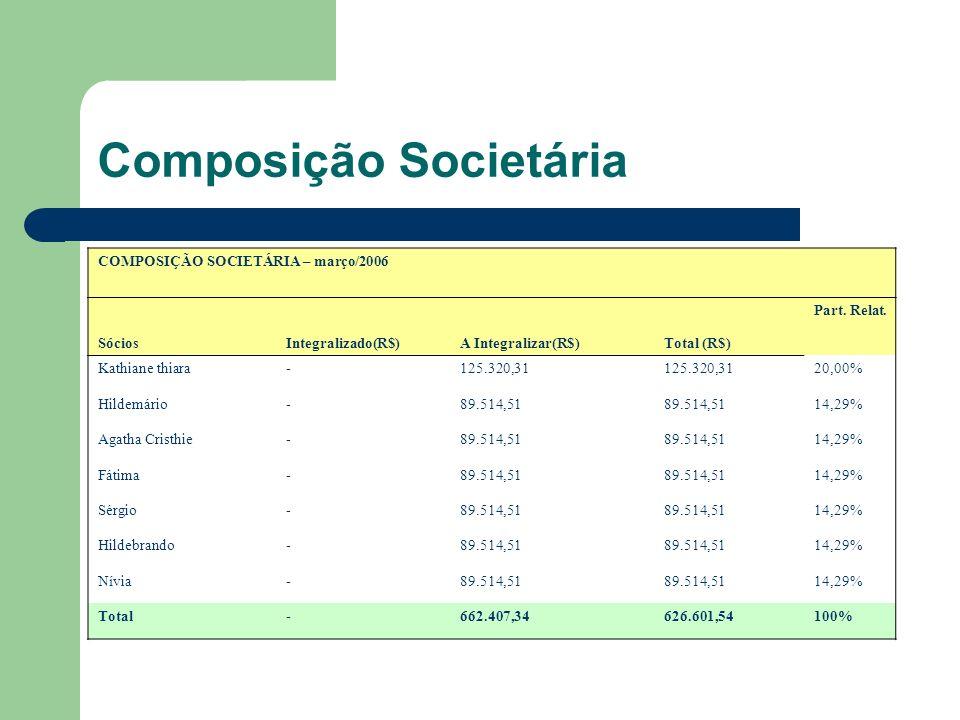 Composição Societária COMPOSIÇÃO SOCIETÁRIA – março/2006 SóciosIntegralizado(R$)A Integralizar(R$)Total (R$) Part.
