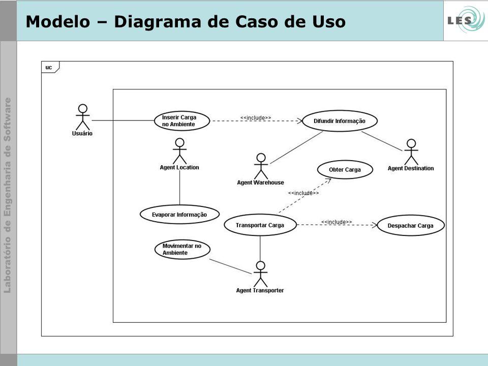 Modelo – Diagrama de Caso de Uso
