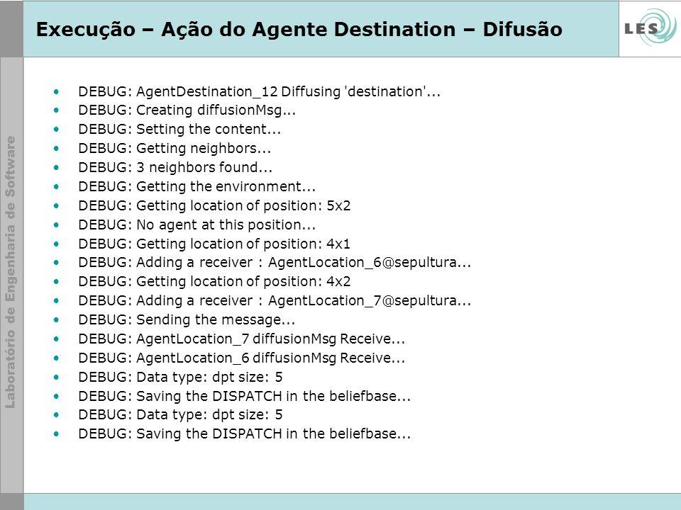 Execução – Ação do Agente Destination – Difusão DEBUG: AgentDestination_12 Diffusing 'destination'... DEBUG: Creating diffusionMsg... DEBUG: Setting t
