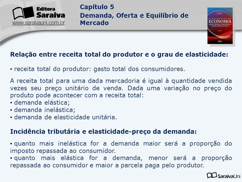 Capítulo 5 Demanda, Oferta e Equilíbrio de Mercado Relação entre receita total do produtor e o grau de elasticidade: receita total do produtor: gasto