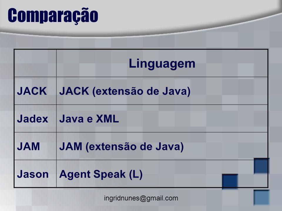 ingridnunes@gmail.com Comparação Linguagem JACKJACK (extensão de Java) JadexJava e XML JAMJAM (extensão de Java) JasonAgent Speak (L)