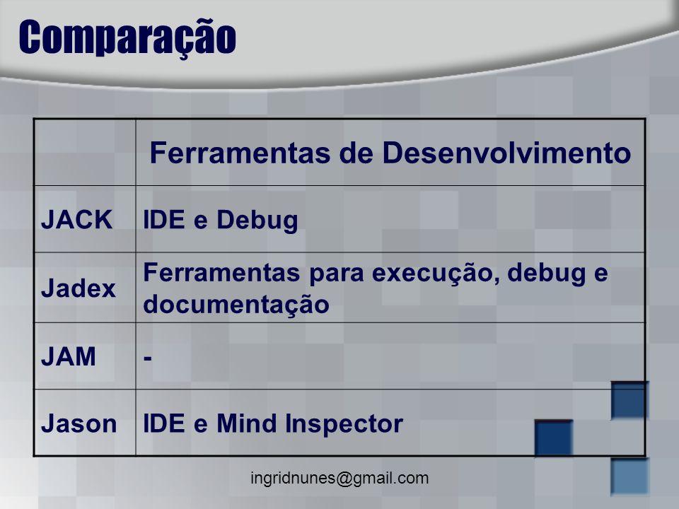 ingridnunes@gmail.com Comparação Ferramentas de Desenvolvimento JACKIDE e Debug Jadex Ferramentas para execução, debug e documentação JAM- JasonIDE e