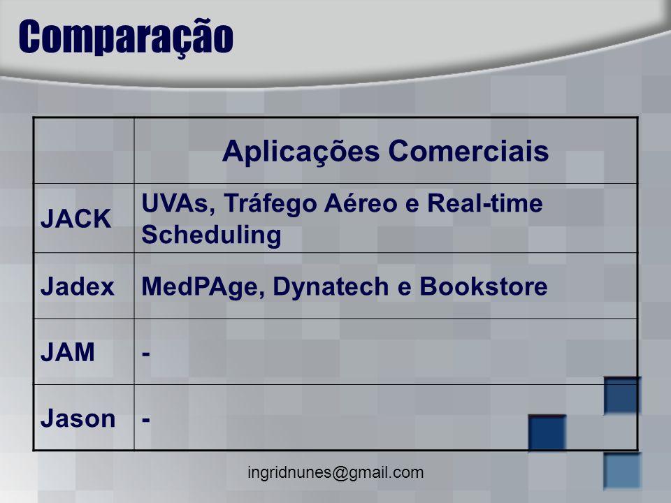 ingridnunes@gmail.com Comparação Aplicações Comerciais JACK UVAs, Tráfego Aéreo e Real-time Scheduling JadexMedPAge, Dynatech e Bookstore JAM- Jason-
