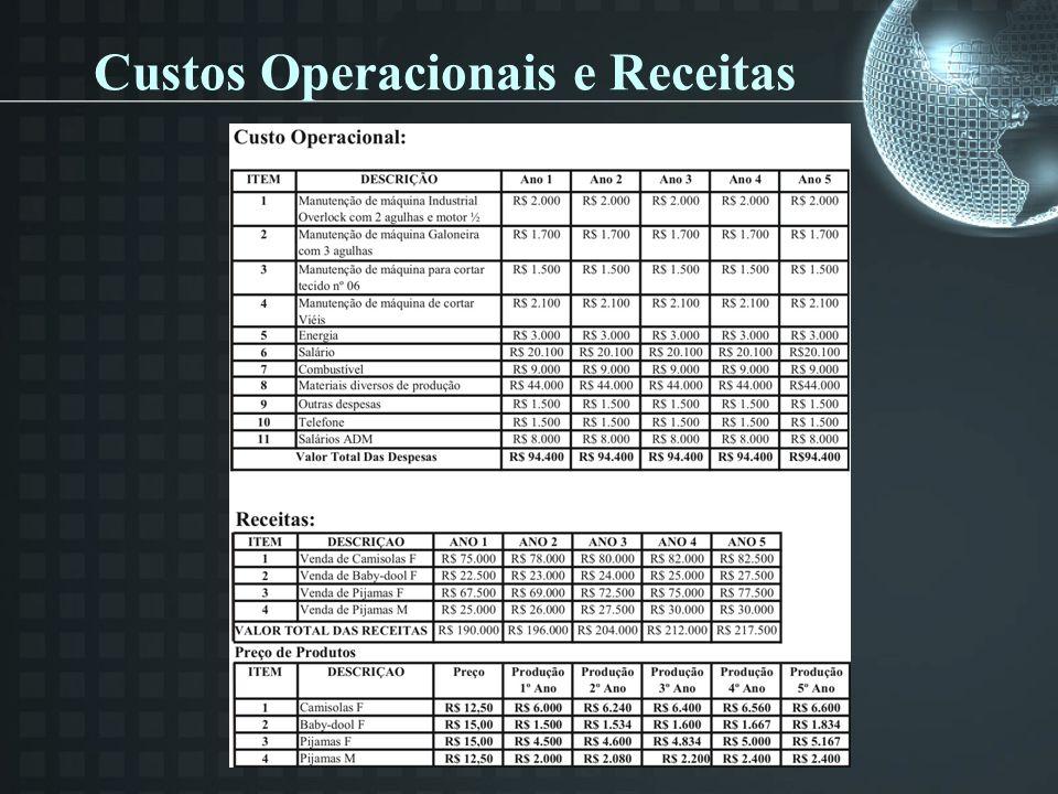 Custos Operacionais e Receitas