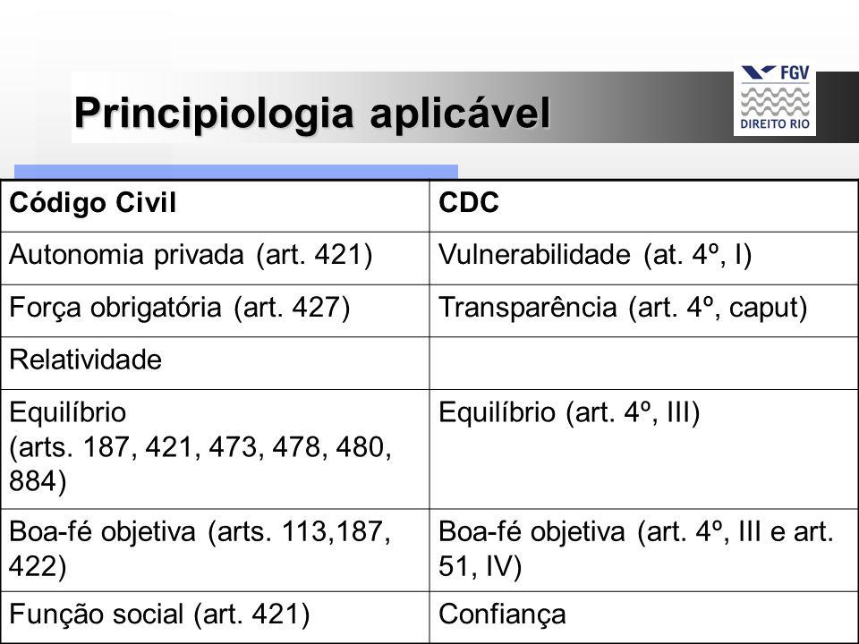9 Principiologia aplicável Código CivilCDC Autonomia privada (art. 421)Vulnerabilidade (at. 4º, I) Força obrigatória (art. 427)Transparência (art. 4º,