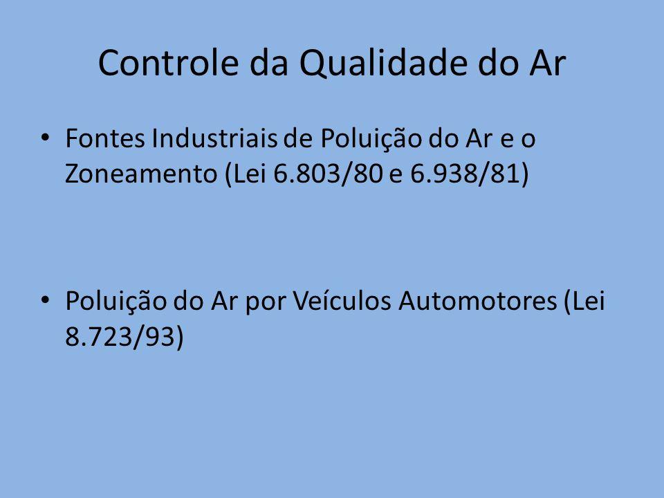 Controle da Qualidade do Ar Fontes Industriais de Poluição do Ar e o Zoneamento (Lei 6.803/80 e 6.938/81) Poluição do Ar por Veículos Automotores (Lei