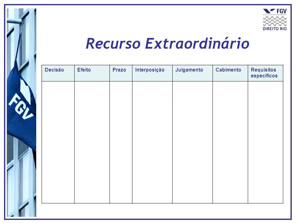 DecisãoEfeitoPrazoInterposiçãoJulgamentoCabimentoRequisitos específicos Recurso Extraordinário