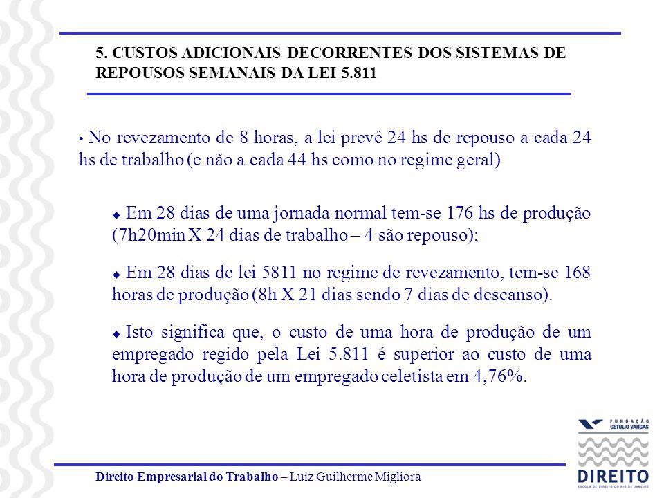 Direito Empresarial do Trabalho – Luiz Guilherme Migliora 5. CUSTOS ADICIONAIS DECORRENTES DOS SISTEMAS DE REPOUSOS SEMANAIS DA LEI 5.811 No revezamen