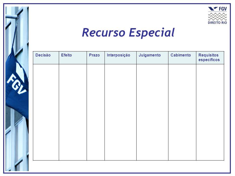 DecisãoEfeitoPrazoInterposiçãoJulgamentoCabimentoRequisitos específicos Recurso Especial