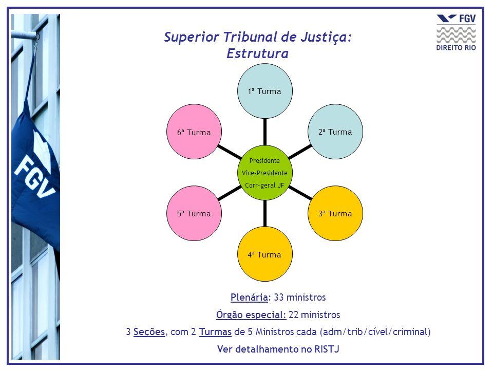 Superior Tribunal de Justiça: Estrutura Presidente Vice- Presidente Corr-geral JF 1ª Turma 2ª Turma 3ª Turma 4ª Turma 5ª Turma 6ª Turma Plenária: 33 m