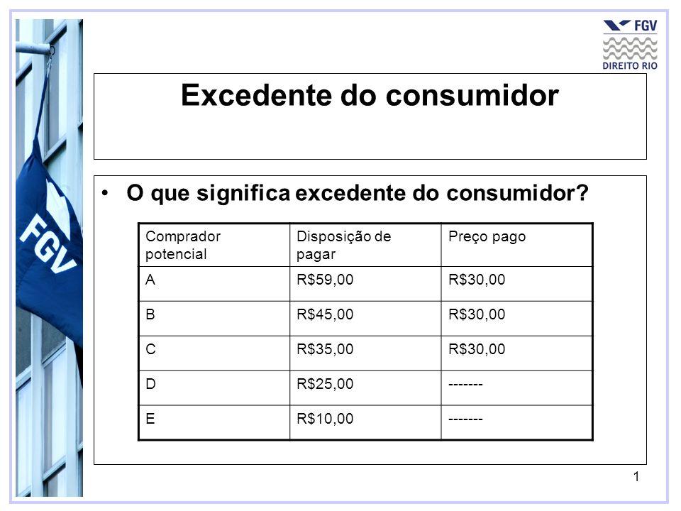 1 Excedente do consumidor O que significa excedente do consumidor? Comprador potencial Disposição de pagar Preço pago AR$59,00R$30,00 BR$45,00R$30,00