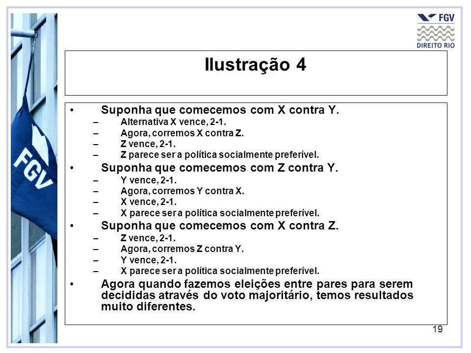 19 Ilustração 4 Suponha que comecemos com X contra Y. –Alternativa X vence, 2-1. –Agora, corremos X contra Z. –Z vence, 2-1. –Z parece ser a política
