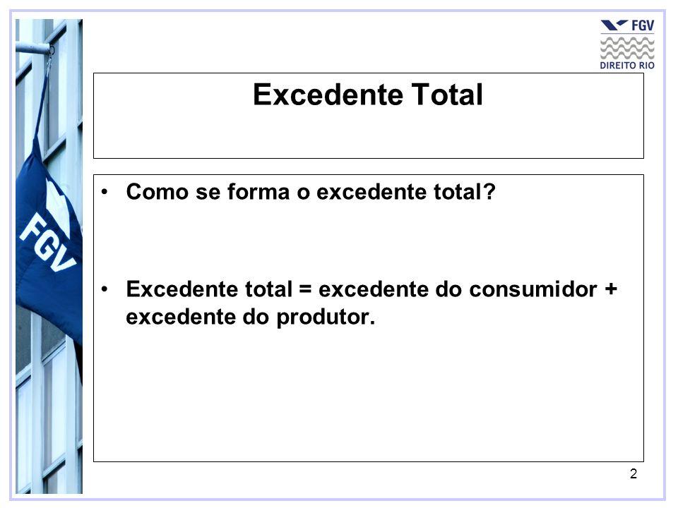 2 Excedente Total Como se forma o excedente total? Excedente total = excedente do consumidor + excedente do produtor.