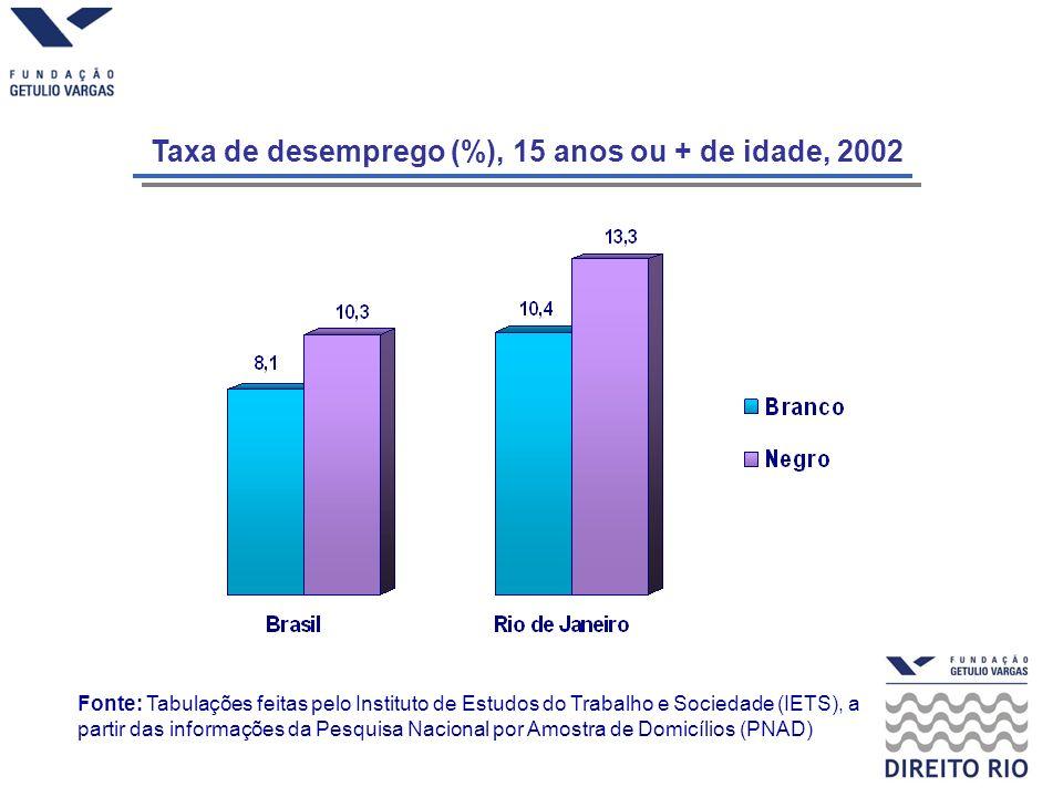 Taxa de desemprego (%), 15 anos ou + de idade, 2002 Fonte: Tabulações feitas pelo Instituto de Estudos do Trabalho e Sociedade (IETS), a partir das informações da Pesquisa Nacional por Amostra de Domicílios (PNAD)