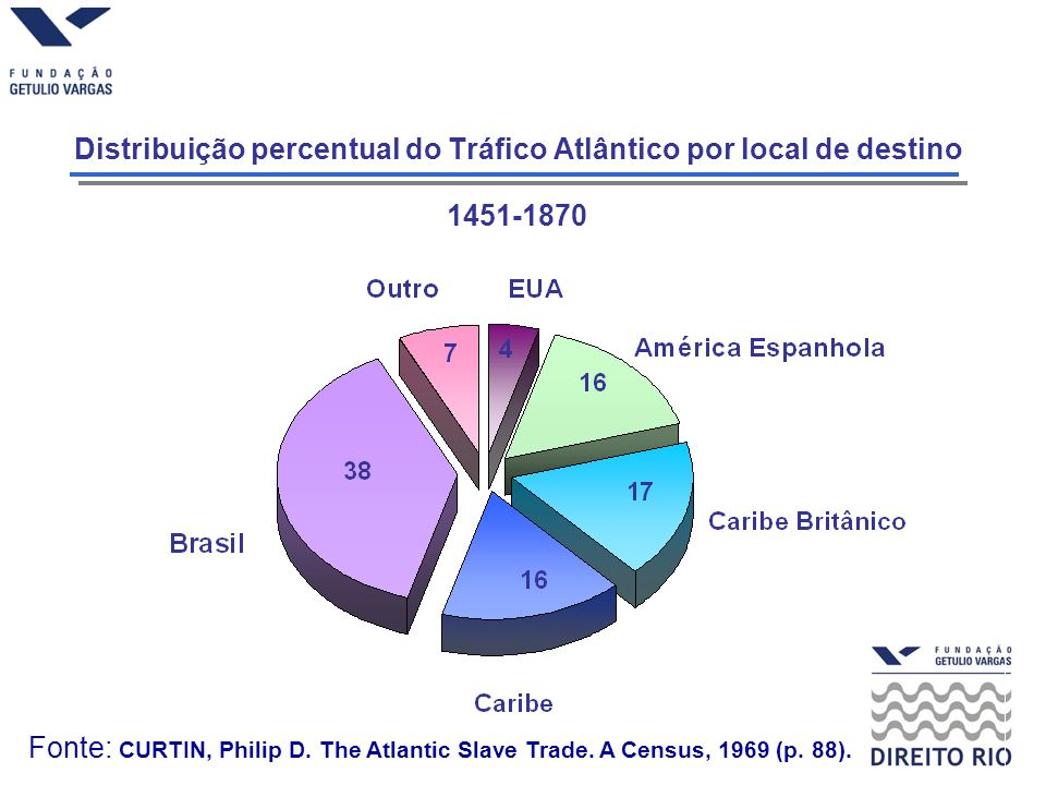 Fonte: CURTIN, Philip D. The Atlantic Slave Trade. A Census, 1969 (p. 88). Distribuição percentual do Tráfico Atlântico por local de destino 1451-1870
