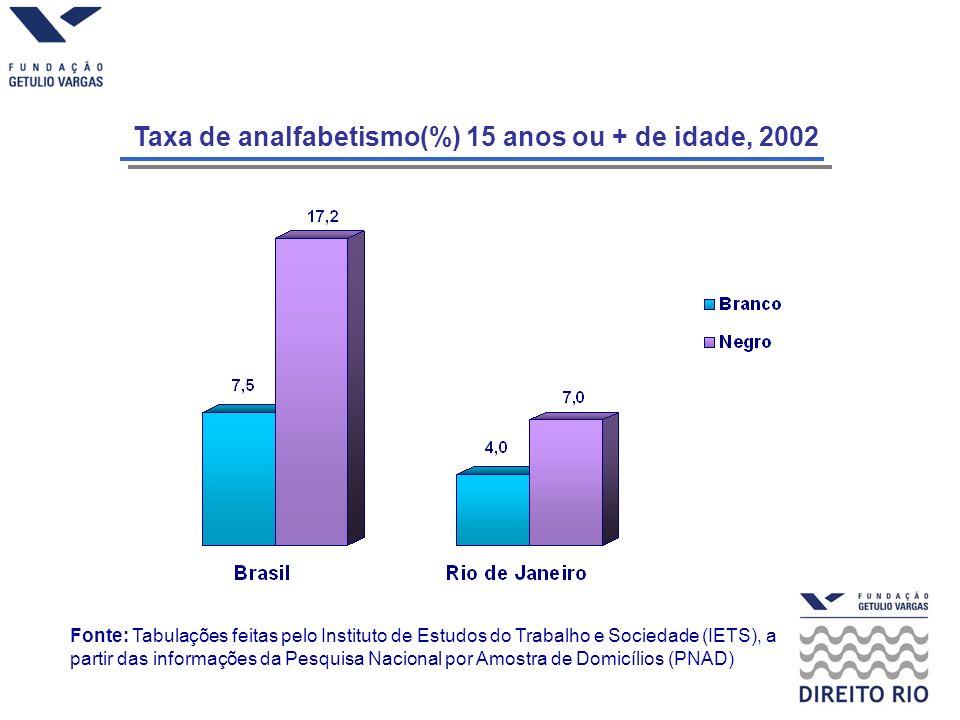 Taxa de analfabetismo(%) 15 anos ou + de idade, 2002 Fonte: Tabulações feitas pelo Instituto de Estudos do Trabalho e Sociedade (IETS), a partir das informações da Pesquisa Nacional por Amostra de Domicílios (PNAD)