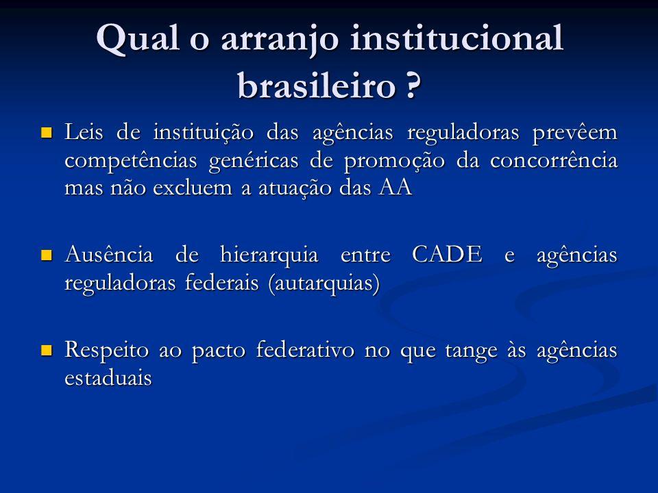 Qual o arranjo institucional brasileiro ? Leis de instituição das agências reguladoras prevêem competências genéricas de promoção da concorrência mas