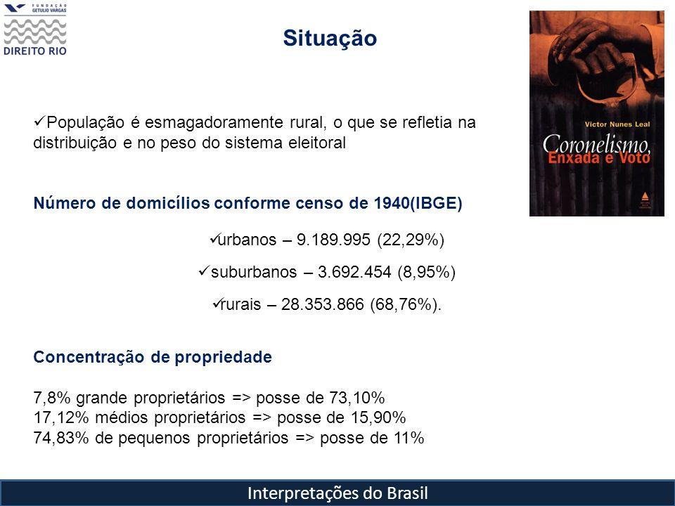 Interpretações do Brasil Situação População é esmagadoramente rural, o que se refletia na distribuição e no peso do sistema eleitoral Número de domicílios conforme censo de 1940(IBGE) urbanos – 9.189.995 (22,29%) suburbanos – 3.692.454 (8,95%) rurais – 28.353.866 (68,76%).