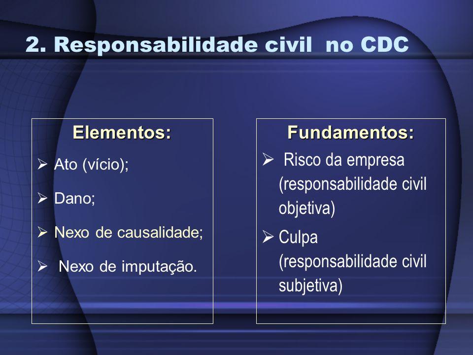 2. Responsabilidade civil no CDC Elementos: Ato (vício); Dano; Nexo de causalidade; Nexo de imputação.Fundamentos: Risco da empresa (responsabilidade