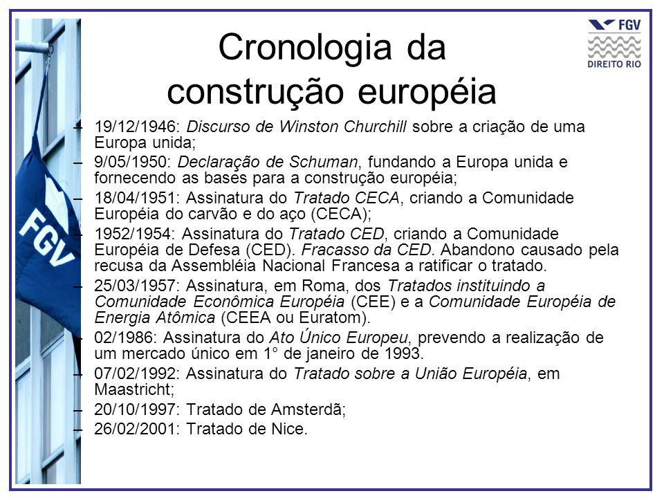Cronologia da construção européia –19/12/1946: Discurso de Winston Churchill sobre a criação de uma Europa unida; –9/05/1950: Declaração de Schuman, f