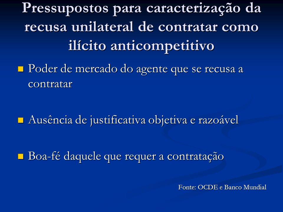 Pressupostos para caracterização da recusa unilateral de contratar como ilícito anticompetitivo Poder de mercado do agente que se recusa a contratar P