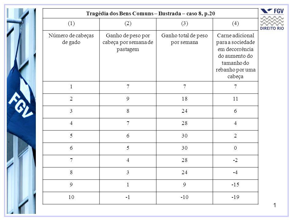 1 Tragédia dos Bens Comuns – Ilustrada – caso 8, p.20 (1)(2)(3)(4) Número de cabeças de gado Ganho de peso por cabeça por semana de pastagem Ganho tot