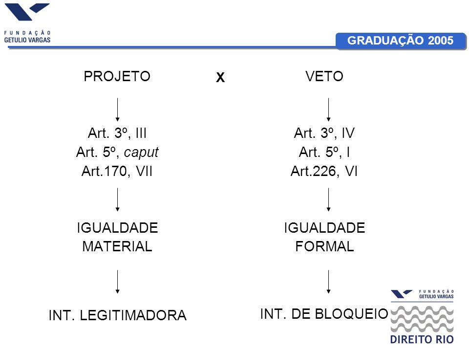 GRADUAÇÃO 2005 PROJETO Art. 3º, III Art. 5º, caput Art.170, VII IGUALDADE MATERIAL INT.