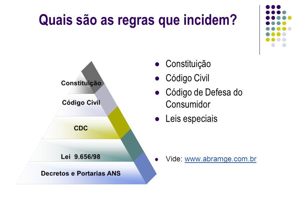 Quais são os princípios que incidem.CF/88 proteção do consumidor (art.